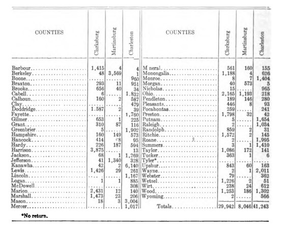 Vote for Charleston as State Capital, 1877. Image from the 1922 WV Blue Book.